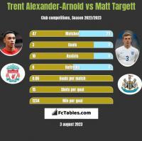 Trent Alexander-Arnold vs Matt Targett h2h player stats
