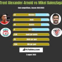 Trent Alexander-Arnold vs Mikel Balenziaga h2h player stats