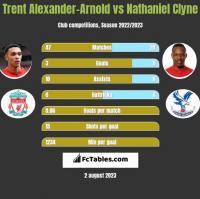 Trent Alexander-Arnold vs Nathaniel Clyne h2h player stats