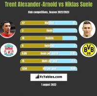 Trent Alexander-Arnold vs Niklas Suele h2h player stats