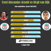 Trent Alexander-Arnold vs Virgil van Dijk h2h player stats