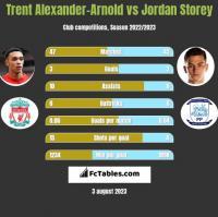 Trent Alexander-Arnold vs Jordan Storey h2h player stats