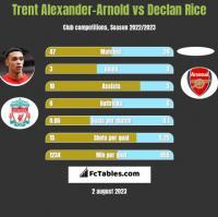Trent Alexander-Arnold vs Declan Rice h2h player stats