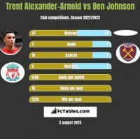 Trent Alexander-Arnold vs Ben Johnson h2h player stats
