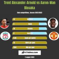Trent Alexander-Arnold vs Aaron-Wan Bissaka h2h player stats