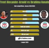 Trent Alexander-Arnold vs Ibrahima Konate h2h player stats