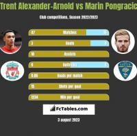 Trent Alexander-Arnold vs Marin Pongracic h2h player stats