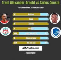 Trent Alexander-Arnold vs Carlos Cuesta h2h player stats