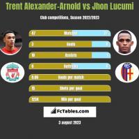 Trent Alexander-Arnold vs Jhon Lucumi h2h player stats