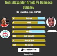 Trent Alexander-Arnold vs Demeaco Duhaney h2h player stats