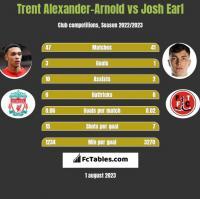 Trent Alexander-Arnold vs Josh Earl h2h player stats