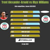 Trent Alexander-Arnold vs Rhys Williams h2h player stats