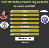 Trent Alexander-Arnold vs Billy Koumetio h2h player stats
