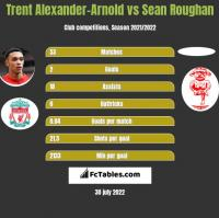 Trent Alexander-Arnold vs Sean Roughan h2h player stats
