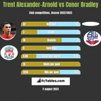 Trent Alexander-Arnold vs Conor Bradley h2h player stats