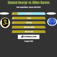 Shamal George vs Dillon Barnes h2h player stats