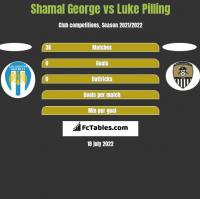 Shamal George vs Luke Pilling h2h player stats