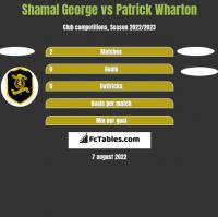 Shamal George vs Patrick Wharton h2h player stats