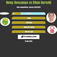 Remy Descamps vs Ethan Horvath h2h player stats