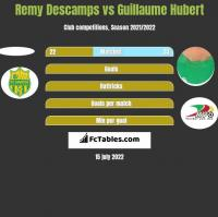 Remy Descamps vs Guillaume Hubert h2h player stats