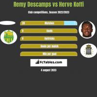 Remy Descamps vs Herve Koffi h2h player stats