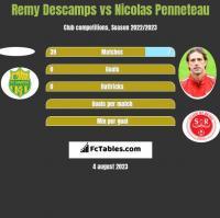 Remy Descamps vs Nicolas Penneteau h2h player stats