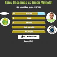 Remy Descamps vs Simon Mignolet h2h player stats