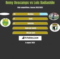 Remy Descamps vs Loic Badiashile h2h player stats