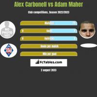 Alex Carbonell vs Adam Maher h2h player stats