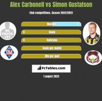 Alex Carbonell vs Simon Gustafson h2h player stats