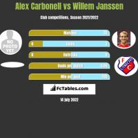 Alex Carbonell vs Willem Janssen h2h player stats