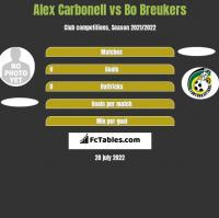 Alex Carbonell vs Bo Breukers h2h player stats