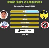 Nathan Baxter vs Adam Davies h2h player stats