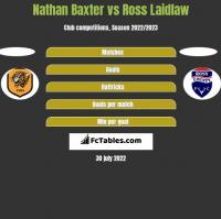 Nathan Baxter vs Ross Laidlaw h2h player stats
