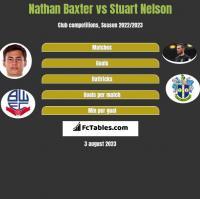 Nathan Baxter vs Stuart Nelson h2h player stats