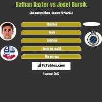 Nathan Baxter vs Josef Bursik h2h player stats