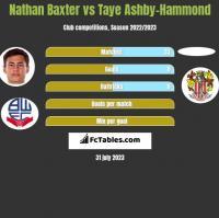 Nathan Baxter vs Taye Ashby-Hammond h2h player stats