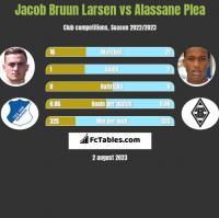 Jacob Bruun Larsen vs Alassane Plea h2h player stats