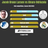 Jacob Bruun Larsen vs Alvaro Odriozola h2h player stats