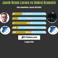 Jacob Bruun Larsen vs Andrej Kramaric h2h player stats