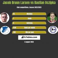 Jacob Bruun Larsen vs Bastian Oczipka h2h player stats