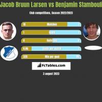 Jacob Bruun Larsen vs Benjamin Stambouli h2h player stats