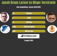 Jacob Bruun Larsen vs Birger Verstraete h2h player stats