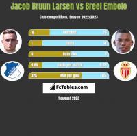 Jacob Bruun Larsen vs Breel Embolo h2h player stats