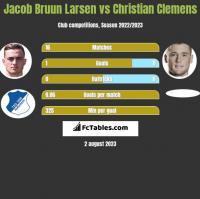Jacob Bruun Larsen vs Christian Clemens h2h player stats