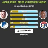 Jacob Bruun Larsen vs Corentin Tolisso h2h player stats