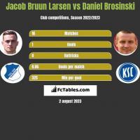 Jacob Bruun Larsen vs Daniel Brosinski h2h player stats