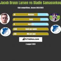 Jacob Bruun Larsen vs Diadie Samassekou h2h player stats