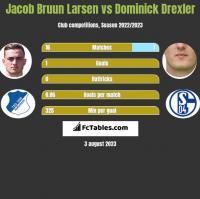Jacob Bruun Larsen vs Dominick Drexler h2h player stats