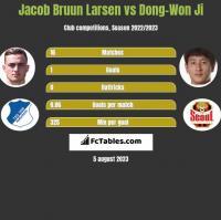 Jacob Bruun Larsen vs Dong-Won Ji h2h player stats